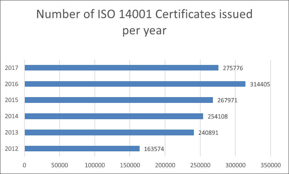 number of iso 14001 certificates per year new - ISO 14001 là gì?