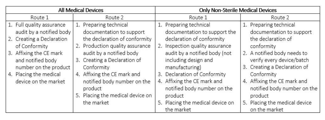Medical Devices Class 2a