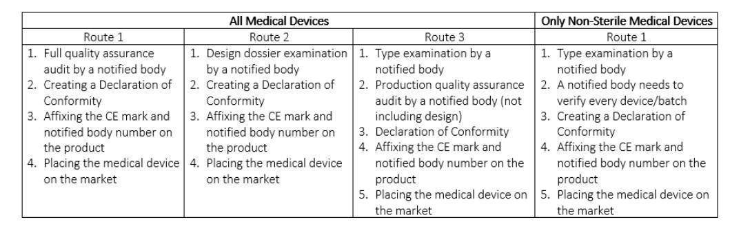 Medical Devices Class 3