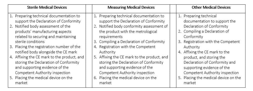 Medical Devices Class