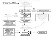 Class 1medical Devices Iso Cert